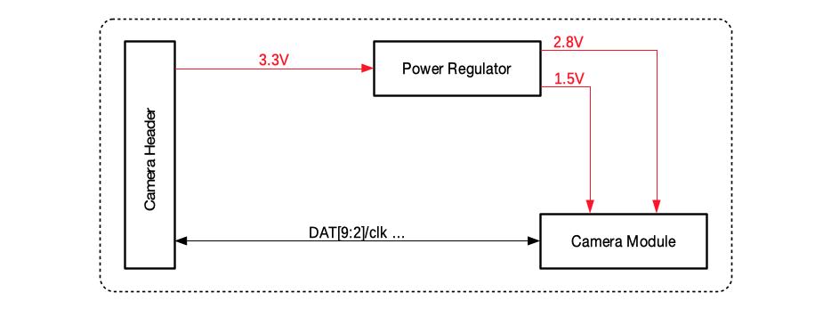 ESP-LyraP-CAM block diagram