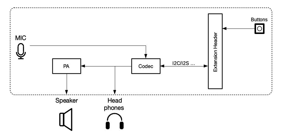 ESP-LyraT-8311A 功能框图