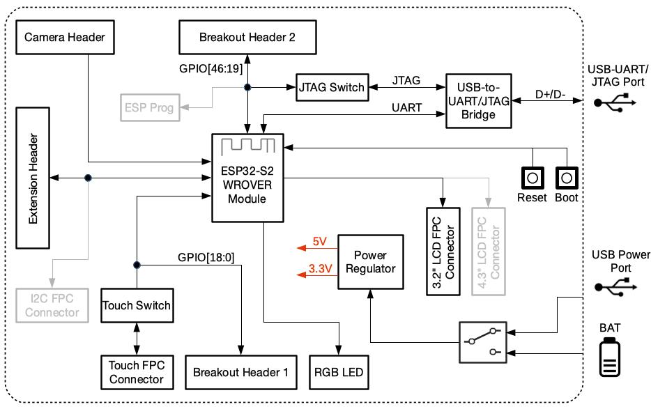 ESP32-S2-Kaluga-1 block diagram